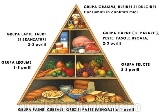 piramida-alimentelor