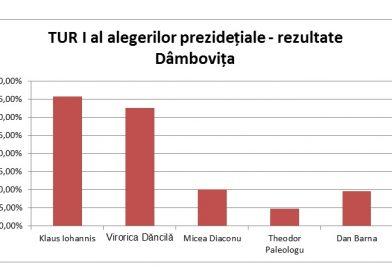 #PREZIDENȚIAE2019 – BEJ, rezultate finale pentru Dâmbovița