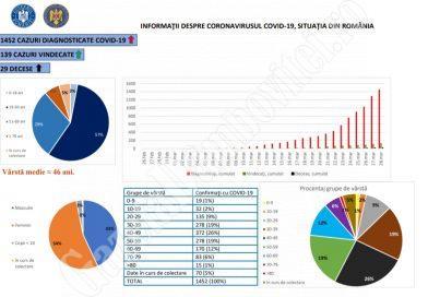 Covid-19: Numărul de cazuri confirmate a ajuns la 1.452. România se pregătește pentru scenariul 4