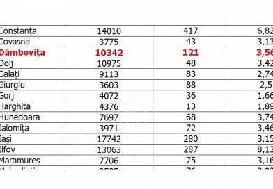 Situația infectărilor Covid-19 la nivel național. 121 de cazuri noi, la Dâmbovița