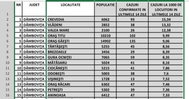 Cum arată valul 4 în cifre. Pe 16 octombrie 2020 erau de 4 ori mai puține cazuri în Dâmbovița. Situația pe localități